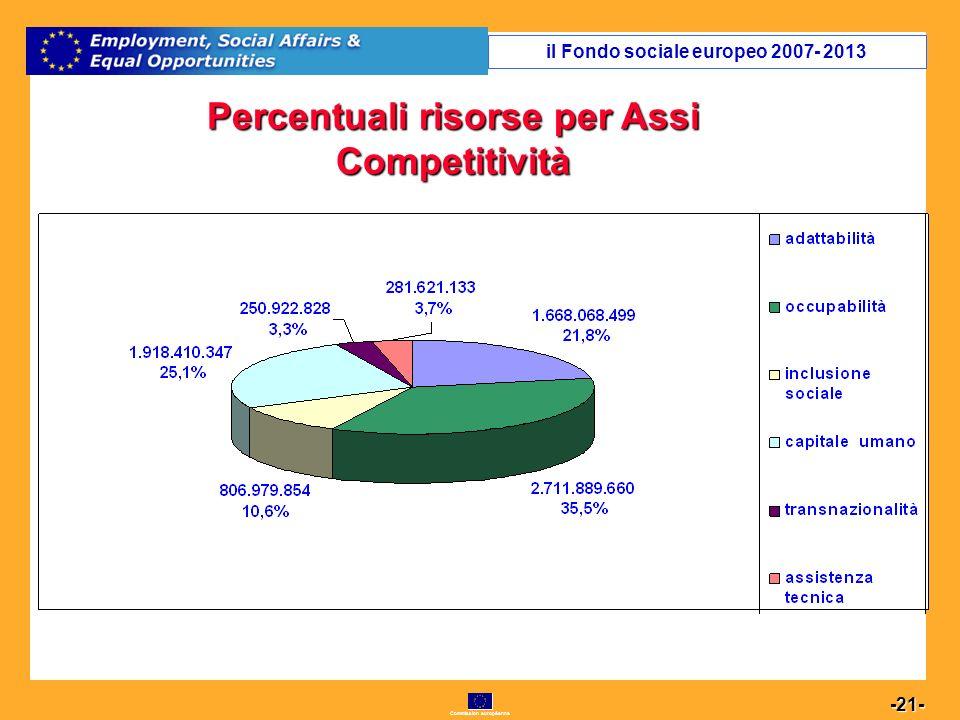Commission européenne 21 -21- Percentuali risorse per Assi Competitività il Fondo sociale europeo 2007- 2013