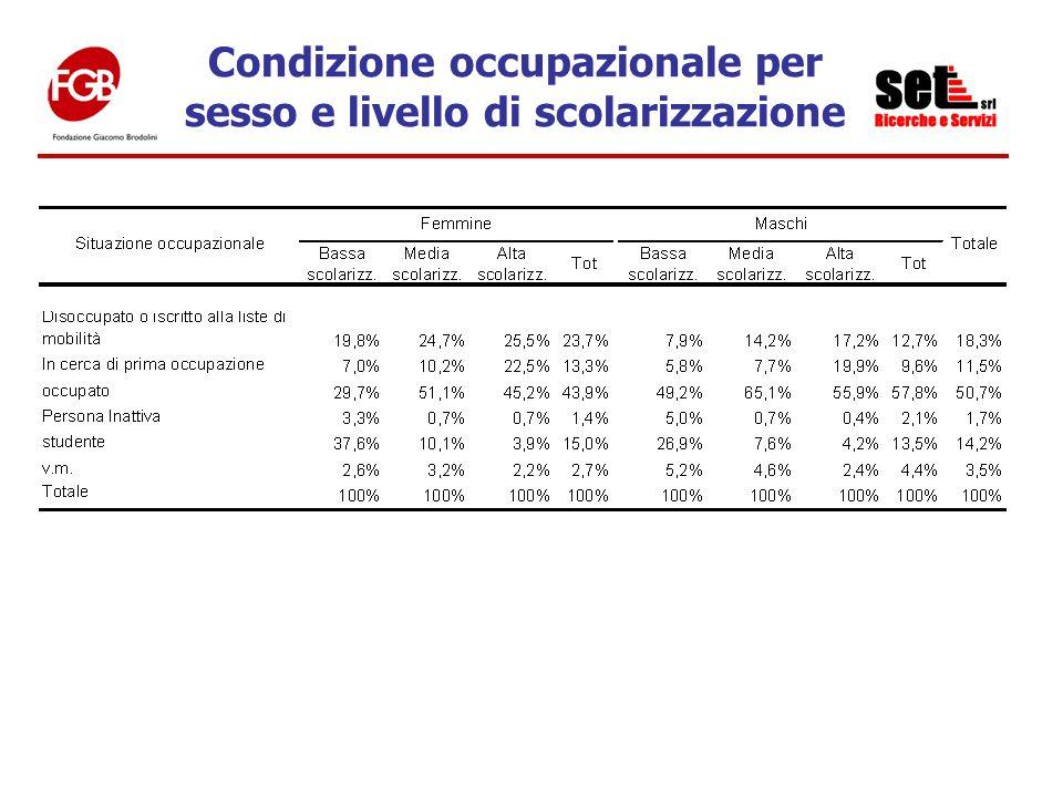 Condizione occupazionale per sesso e livello di scolarizzazione