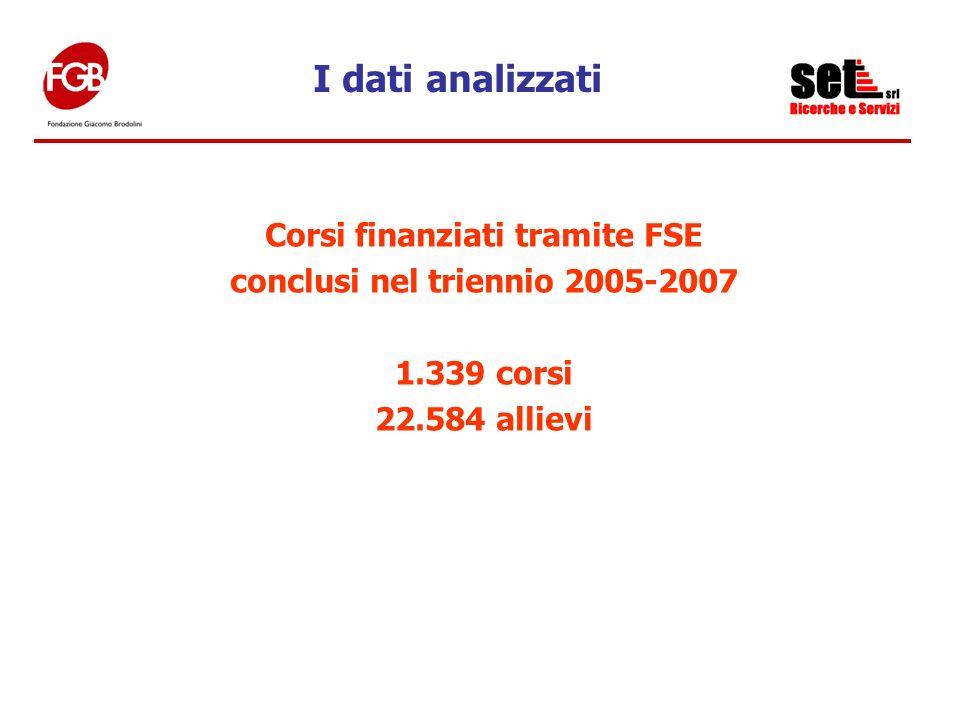 Corsi finanziati tramite FSE conclusi nel triennio 2005-2007 1.339 corsi 22.584 allievi I dati analizzati