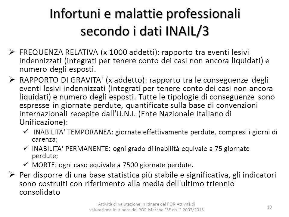 Infortuni e malattie professionali secondo i dati INAIL/3 FREQUENZA RELATIVA (x 1000 addetti): rapporto tra eventi lesivi indennizzati (integrati per
