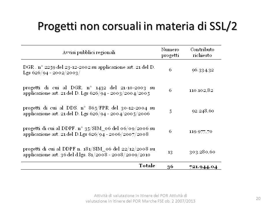 Progetti non corsuali in materia di SSL/2 Attività di valutazione in itinere del POR Attività di valutazione in itinere del POR Marche FSE ob. 2 2007/