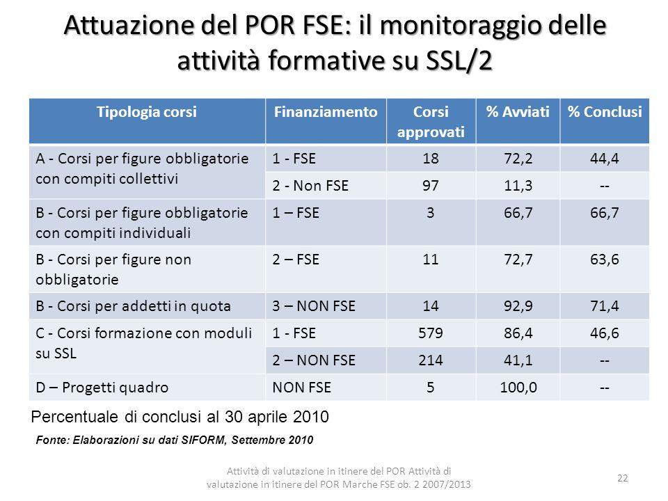 Attuazione del POR FSE: il monitoraggio delle attività formative su SSL/2 Percentuale di conclusi al 30 aprile 2010 Fonte: Elaborazioni su dati SIFORM