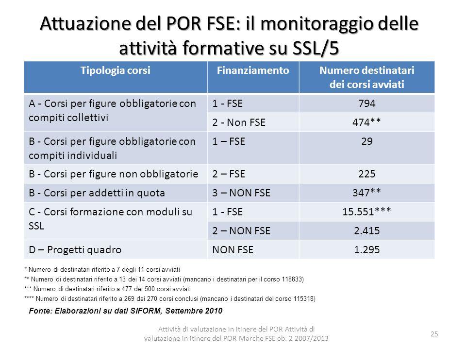 Attuazione del POR FSE: il monitoraggio delle attività formative su SSL/5 * Numero di destinatari riferito a 7 degli 11 corsi avviati ** Numero di des