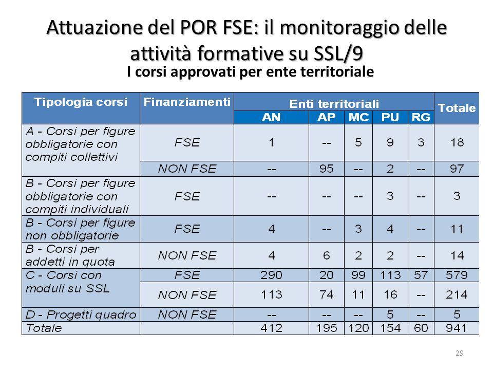 Attuazione del POR FSE: il monitoraggio delle attività formative su SSL/9 I corsi approvati per ente territoriale 29