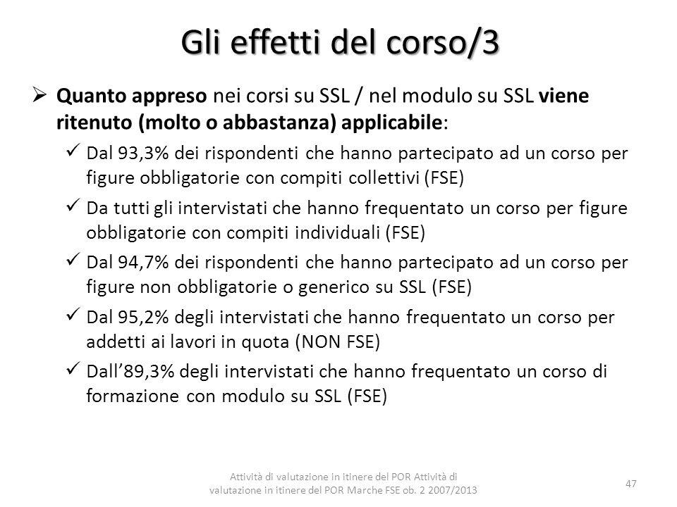 Gli effetti del corso/3 Quanto appreso nei corsi su SSL / nel modulo su SSL viene ritenuto (molto o abbastanza) applicabile: Dal 93,3% dei rispondenti