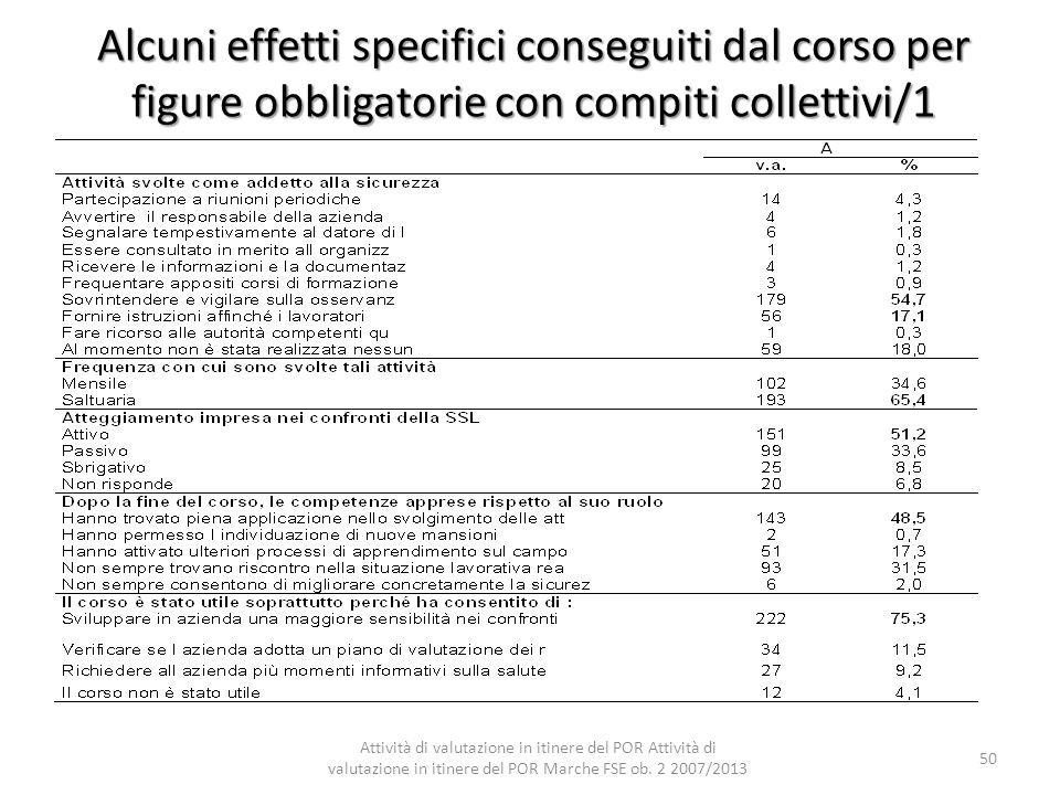 Alcuni effetti specifici conseguiti dal corso per figure obbligatorie con compiti collettivi/1 Attività di valutazione in itinere del POR Attività di