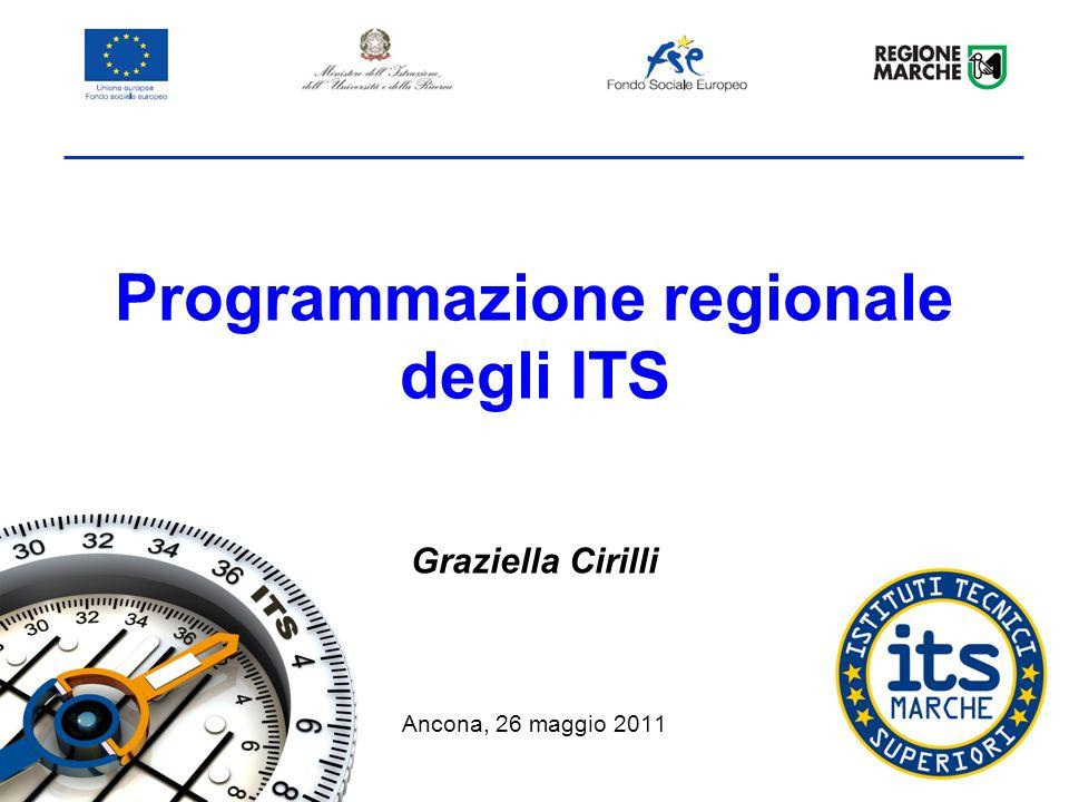Programmazione regionale degli ITS Graziella Cirilli Ancona, 26 maggio 2011