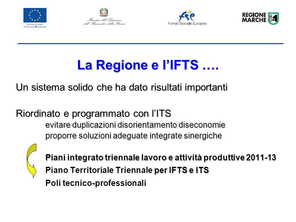 La Regione per gli ITS ….