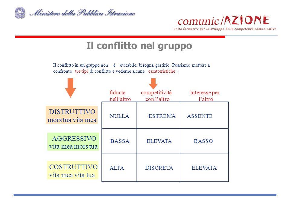 Il conflitto nel gruppo 46 Il conflitto in un gruppo nonèevitabile, bisogna gestirlo. Possiamo mettere a confrontotre tipidi conflitto e vederne alcun