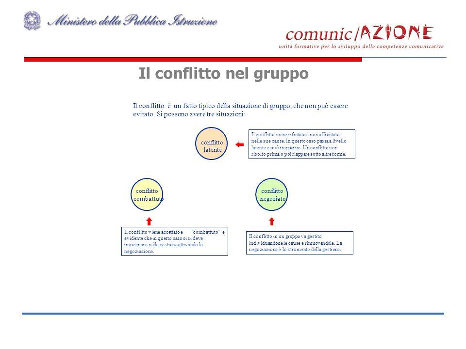 Gruppo CLAS47 Il conflittoèun fatto tipico della situazione di gruppo, che non può essere evitato. Si possono avere tre situazioni: Il conflitto viene