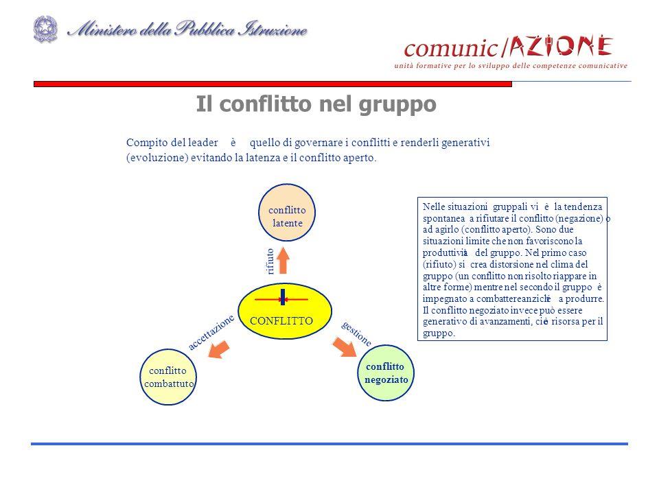 Gruppo CLAS49 Compito del leader è quello di governare i conflitti e renderli generativi (evoluzione) evitando la latenza e il conflitto aperto.