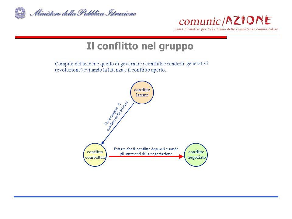 Gruppo CLAS49 Compito del leader è quello di governare i conflitti e renderli generativi (evoluzione) evitando la latenza e il conflitto aperto. confl