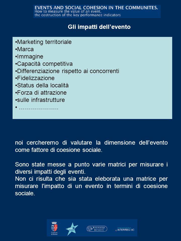Marketing territoriale Marca Immagine Capacità competitiva Differenziazione rispetto ai concorrenti Fidelizzazione Status della località Forza di attr