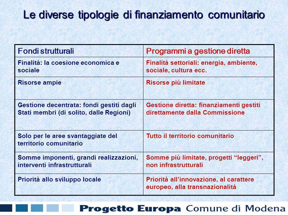 Fondi strutturaliProgrammi a gestione diretta Finalità: la coesione economica e sociale Finalità settoriali: energia, ambiente, sociale, cultura ecc.