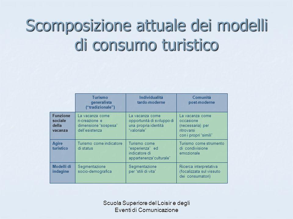 Scuola Superiore del Loisir e degli Eventi di Comunicazione Scomposizione attuale dei modelli di consumo turistico La vacanza come ri-creazione e dime