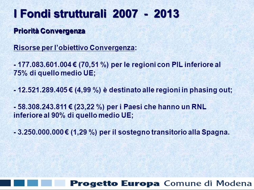 Priorità Convergenza Risorse per lobiettivo Convergenza: - 177.083.601.004 (70,51 %) per le regioni con PIL inferiore al 75% di quello medio UE; - 12.521.289.405 (4,99 %) è destinato alle regioni in phasing out; - 58.308.243.811 (23,22 %) per i Paesi che hanno un RNL inferiore al 90% di quello medio UE; - 3.250.000.000 (1,29 %) per il sostegno transitorio alla Spagna.