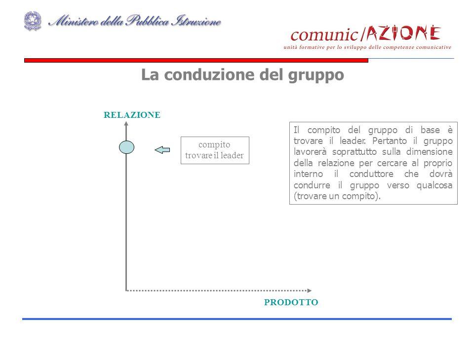 La conduzione del gruppo Possiamo affermare che per definizione un gruppo di base non produce, da ciò deriva limportanza, per il gruppo di lavoro, del leader e della chiarezza del compito.