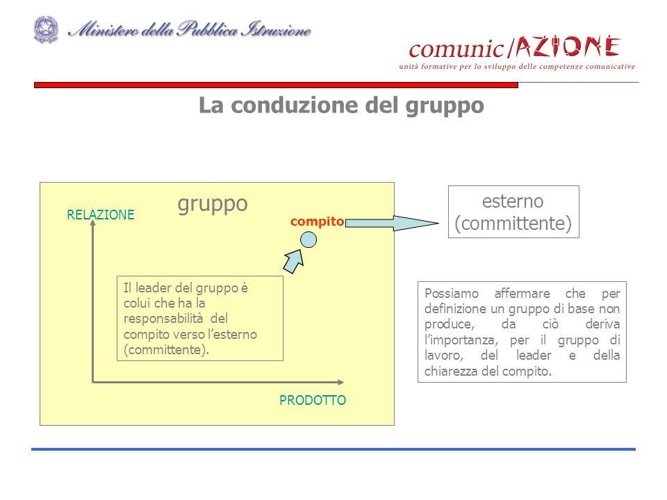 La conduzione del gruppo Possiamo affermare che per definizione un gruppo di base non produce, da ciò deriva limportanza, per il gruppo di lavoro, del