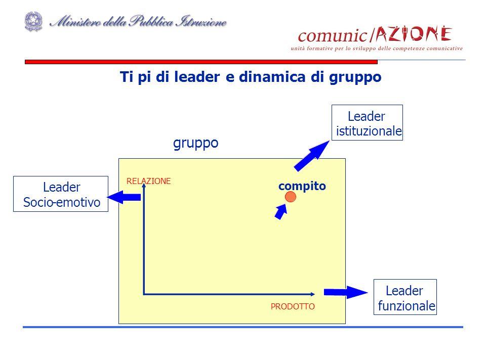 Ti pi di leader e dinamica di gruppo Leader istituzionale PRODOTTO RELAZIONE gruppo compito Leader funzionale Leader Socio-emotivo