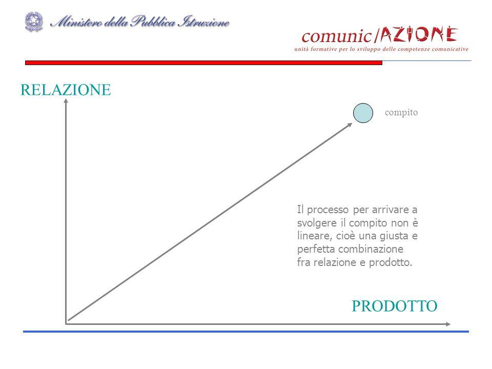 PRODOTTO RELAZIONE compito Il processo per arrivare a svolgere il compito non è lineare, cioè una giusta e perfetta combinazione fra relazione e prodotto.