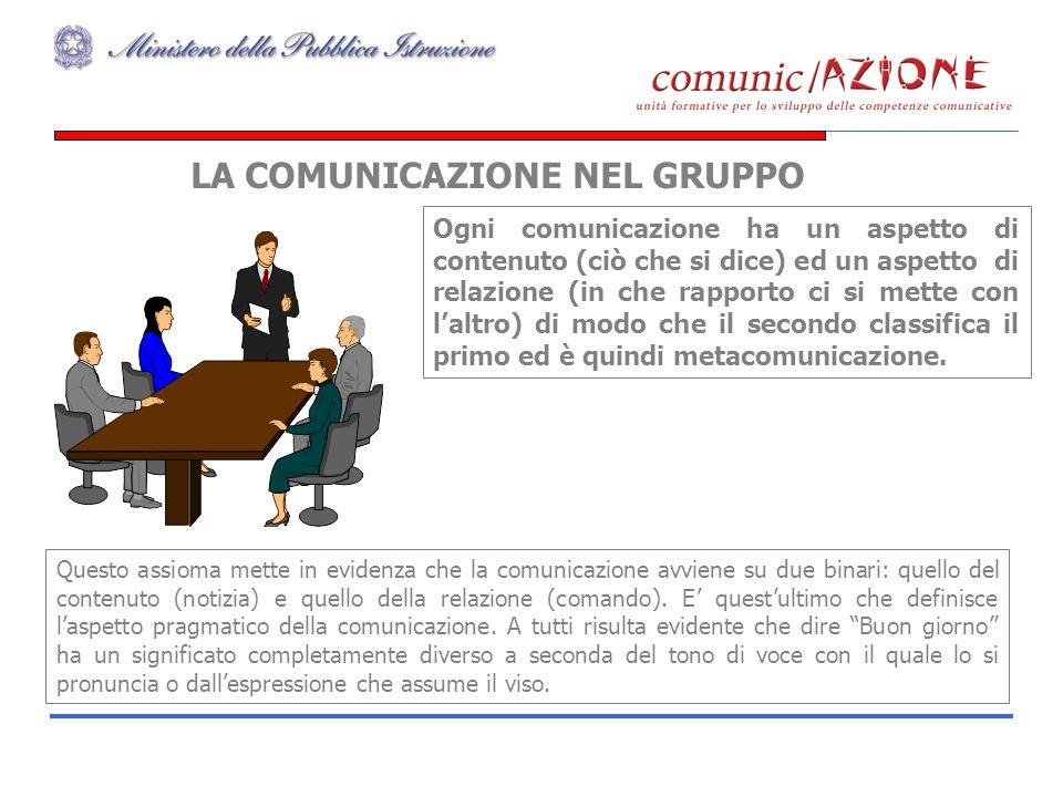 LA COMUNICAZIONE NEL GRUPPO Ogni comunicazione ha un aspetto di contenuto (ciò che si dice) ed un aspetto di relazione (in che rapporto ci si mette co