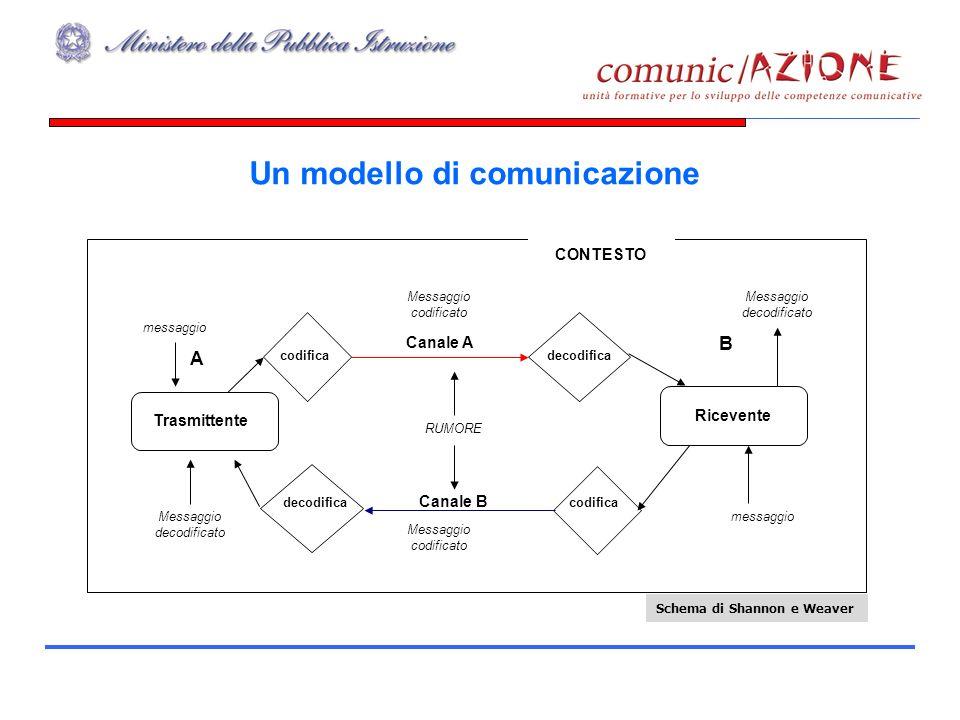 Un modello di comunicazione Trasmittente Ricevente CONTESTO codifica decodifica codificadecodifica Canale A Canale B A B messaggio Messaggio decodificato messaggio Messaggio decodificato Messaggio codificato Messaggio codificato RUMORE Schema di Shannon e Weaver
