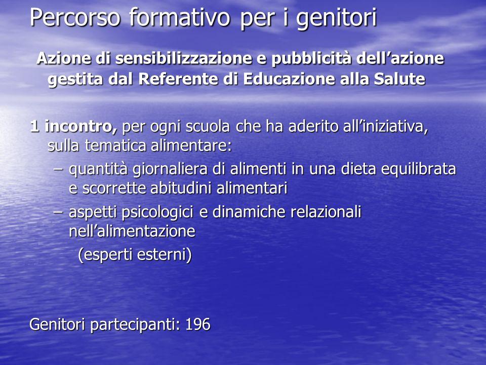 Percorso formativo per i genitori Azione di sensibilizzazione e pubblicità dellazione gestita dal Referente di Educazione alla Salute Azione di sensib