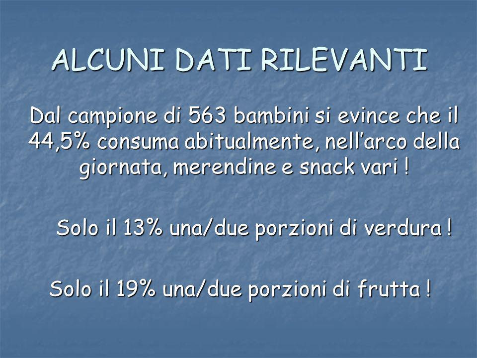 ALCUNI DATI RILEVANTI Dal campione di 563 bambini si evince che il 44,5% consuma abitualmente, nellarco della giornata, merendine e snack vari .