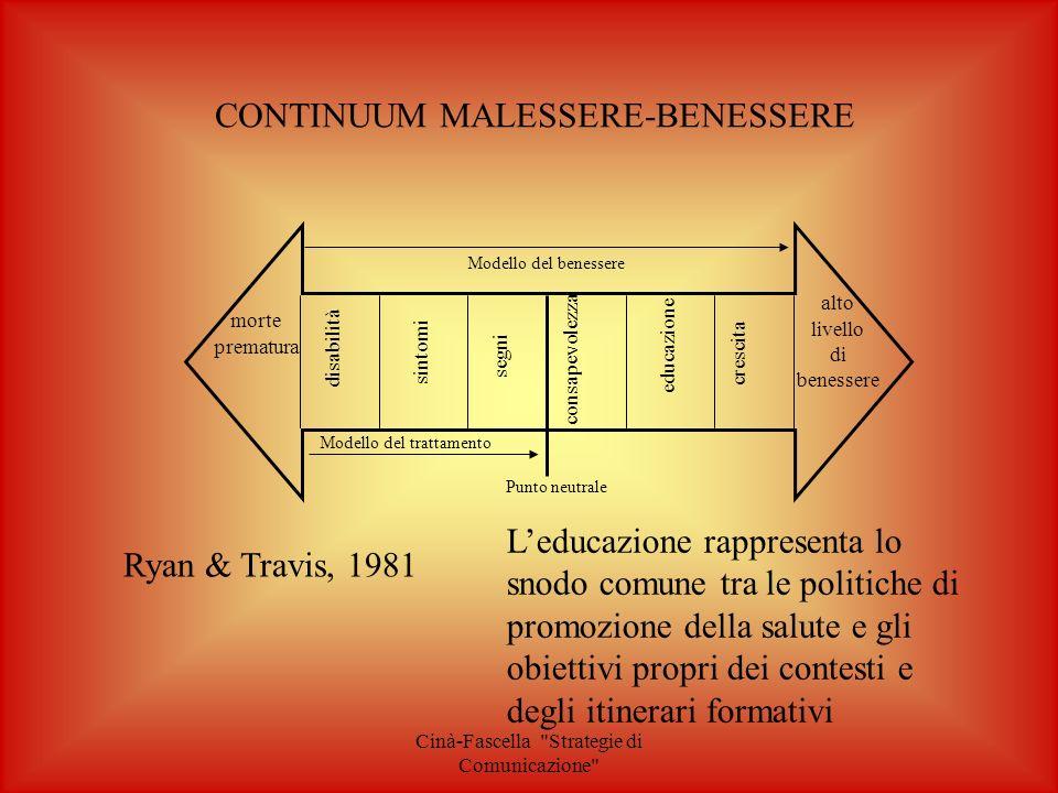 Cinà-Fascella Strategie di Comunicazione FATTORI DI EFFICACIA DELLA COMUNICAZIONE 1.