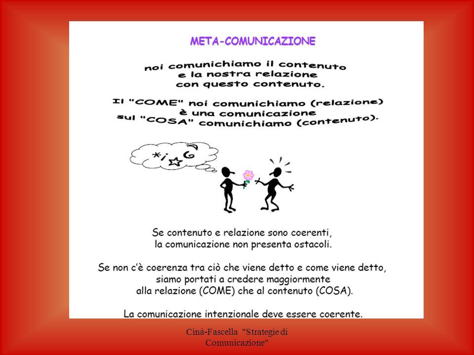 Cinà-Fascella Strategie di Comunicazione Motivare Coinvolgere Agevolare lo svolgimento del lavoro Favorire la collaborazione GLI OBIETTIVI