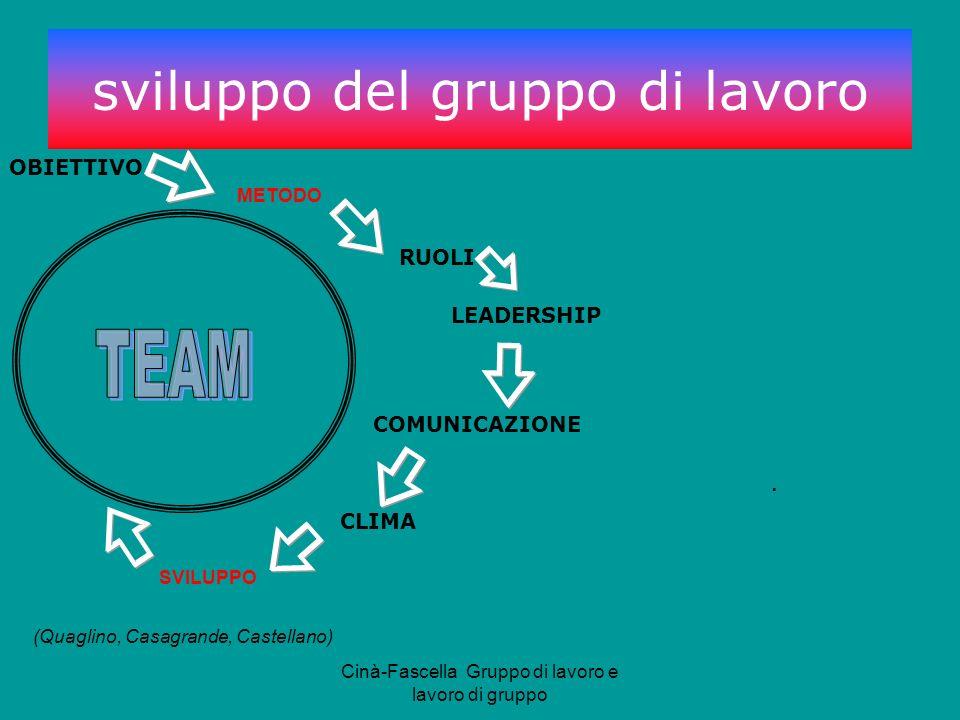 Cinà-Fascella Gruppo di lavoro e lavoro di gruppo OBIETTIVO RUOLI LEADERSHIP COMUNICAZIONE CLIMA SVILUPPO METODO (Quaglino, Casagrande, Castellano).