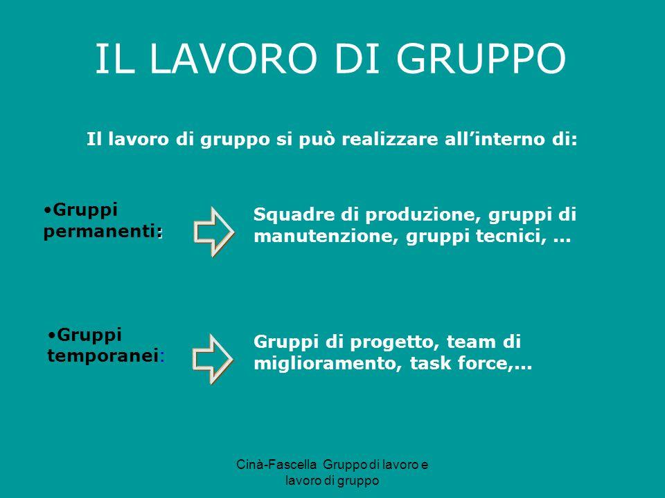 Cinà-Fascella Gruppo di lavoro e lavoro di gruppo Squadre di produzione, gruppi di manutenzione, gruppi tecnici,... Gruppi di progetto, team di miglio