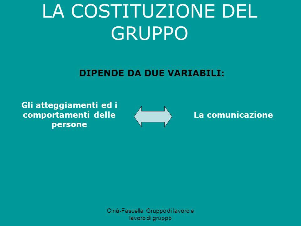 Cinà-Fascella Gruppo di lavoro e lavoro di gruppo DIPENDE DA DUE VARIABILI: Gli atteggiamenti ed i comportamenti delle persone La comunicazione LA COS