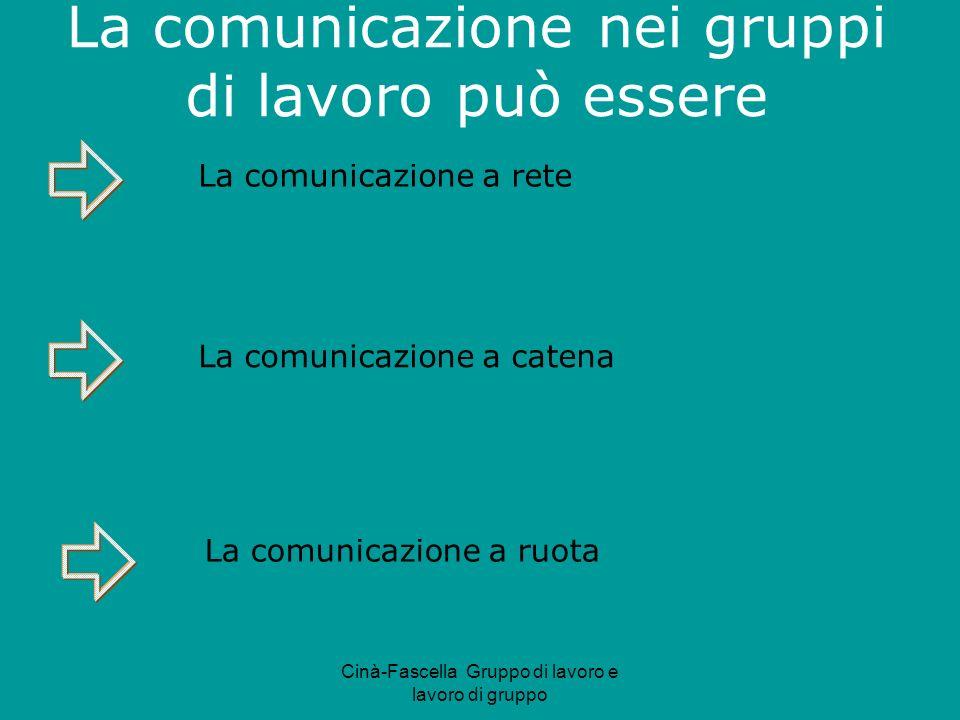 Cinà-Fascella Gruppo di lavoro e lavoro di gruppo La comunicazione a rete La comunicazione a ruota La comunicazione a catena La comunicazione nei gruppi di lavoro può essere