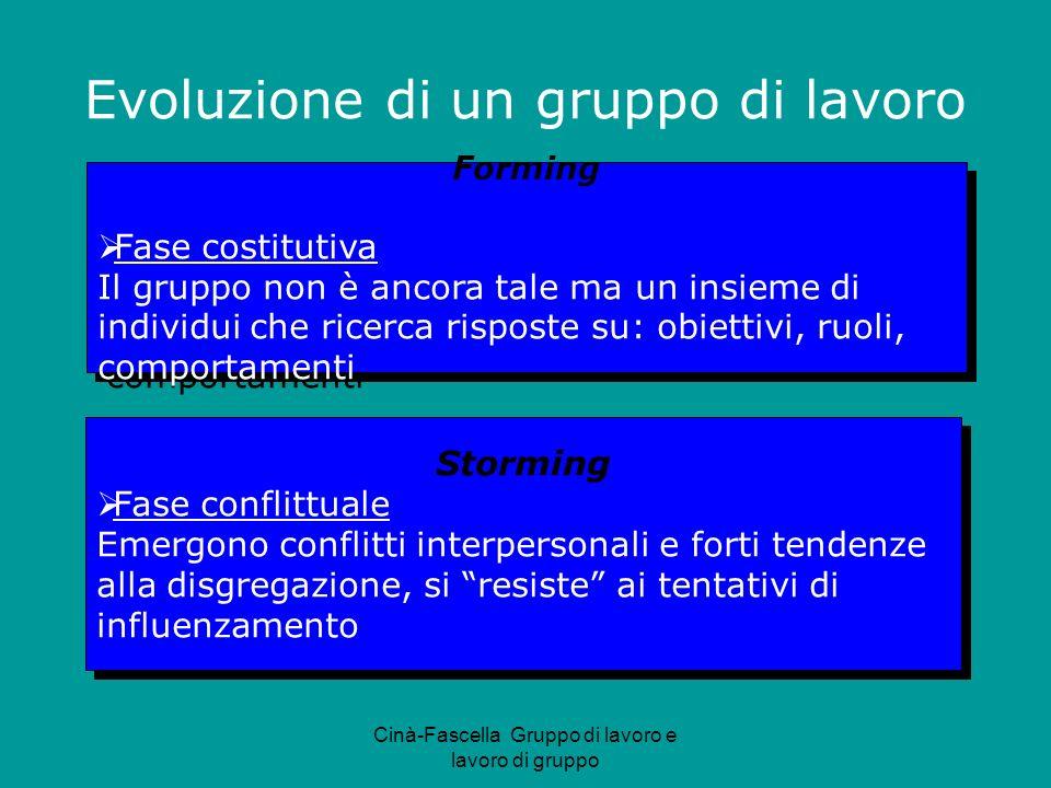 Cinà-Fascella Gruppo di lavoro e lavoro di gruppo Forming Fase costitutiva Il gruppo non è ancora tale ma un insieme di individui che ricerca risposte