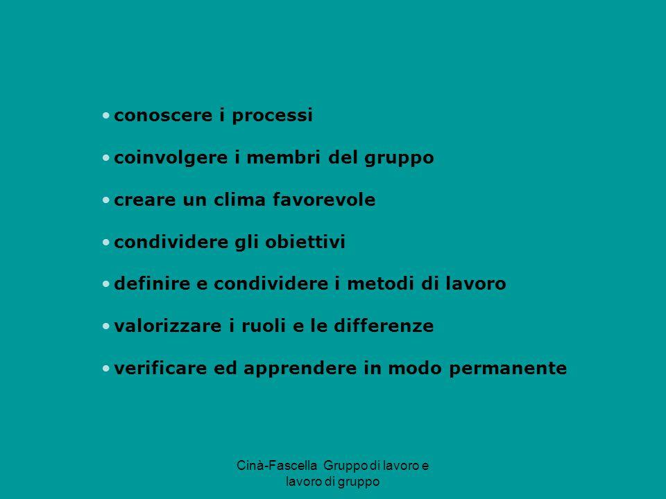 Cinà-Fascella Gruppo di lavoro e lavoro di gruppo conoscere i processi coinvolgere i membri del gruppo creare un clima favorevole condividere gli obiettivi definire e condividere i metodi di lavoro valorizzare i ruoli e le differenze verificare ed apprendere in modo permanente