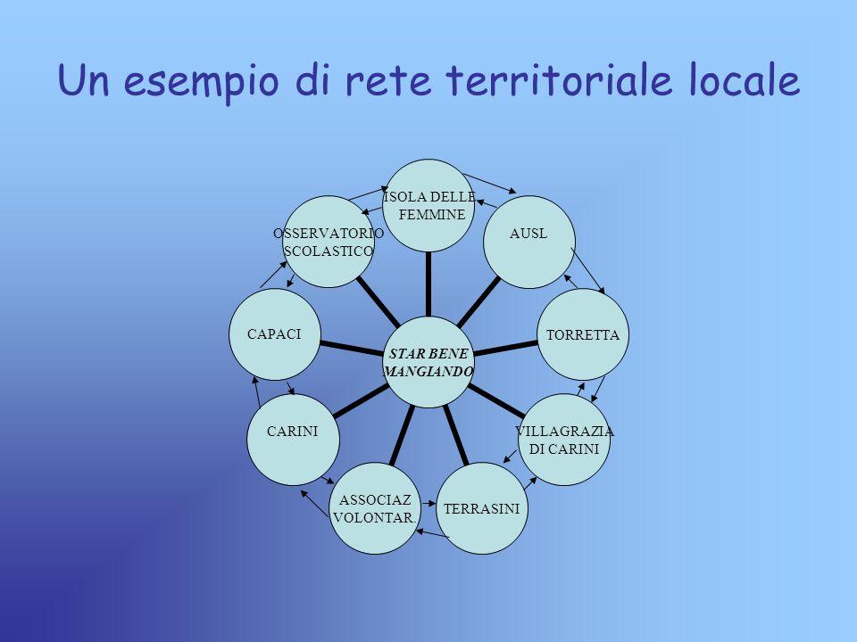 Un esempio di rete territoriale locale STAR BENE MANGIANDO ISOLA DELLE FEMMINE AUSL TORRETTA VILLAGRAZIA DI CARINI TERRASINI ASSOCIAZ VOLONTAR.