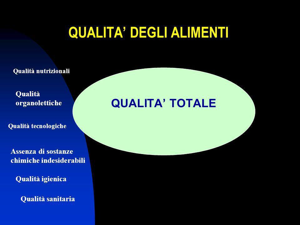 QUALITA DEGLI ALIMENTI QUALITA TOTALE Qualità nutrizionali Qualità organolettiche Qualità tecnologiche Assenza di sostanze chimiche indesiderabili Qualità igienica Qualità sanitaria