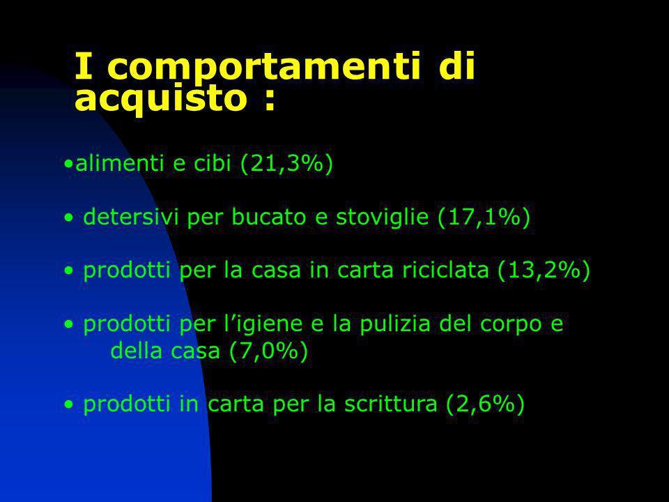alimenti e cibi (21,3%) detersivi per bucato e stoviglie (17,1%) prodotti per la casa in carta riciclata (13,2%) prodotti per ligiene e la pulizia del corpo e della casa (7,0%) prodotti in carta per la scrittura (2,6%) I comportamenti di acquisto :