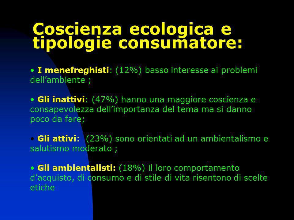 I menefreghisti: (12%) basso interesse ai problemi dellambiente ; Gli inattivi: (47%) hanno una maggiore coscienza e consapevolezza dellimportanza del tema ma si danno poco da fare; Gli attivi: (23%) sono orientati ad un ambientalismo e salutismo moderato ; Gli ambientalisti: (18%) il loro comportamento dacquisto, di consumo e di stile di vita risentono di scelte etiche Coscienza ecologica e tipologie consumatore: