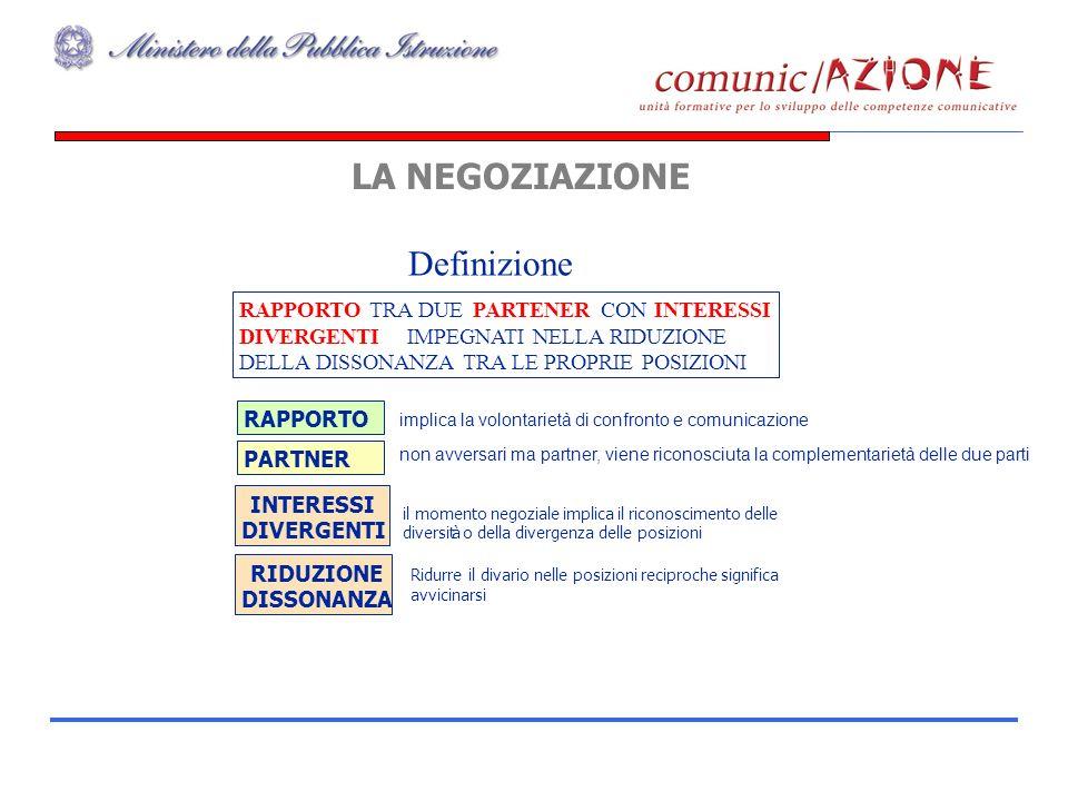 LA NEGOZIAZIONE RAPPORTO TRA DUE PARTENER CON INTERESSI DIVERGENTI IMPEGNATI NELLA RIDUZIONE DELLA DISSONANZA TRA LE PROPRIE POSIZIONI Definizione RAPPORTO PARTNER INTERESSI DIVERGENTI implica la volontarietà di confronto e comunicazione non avversari ma partner, viene riconosciuta la complementarietà delle due parti il momento negoziale implica il riconoscimento delle diversitào della divergenza delle posizioni RIDUZIONE DISSONANZA Ridurre il divario nelle posizioni reciproche significa avvicinarsi