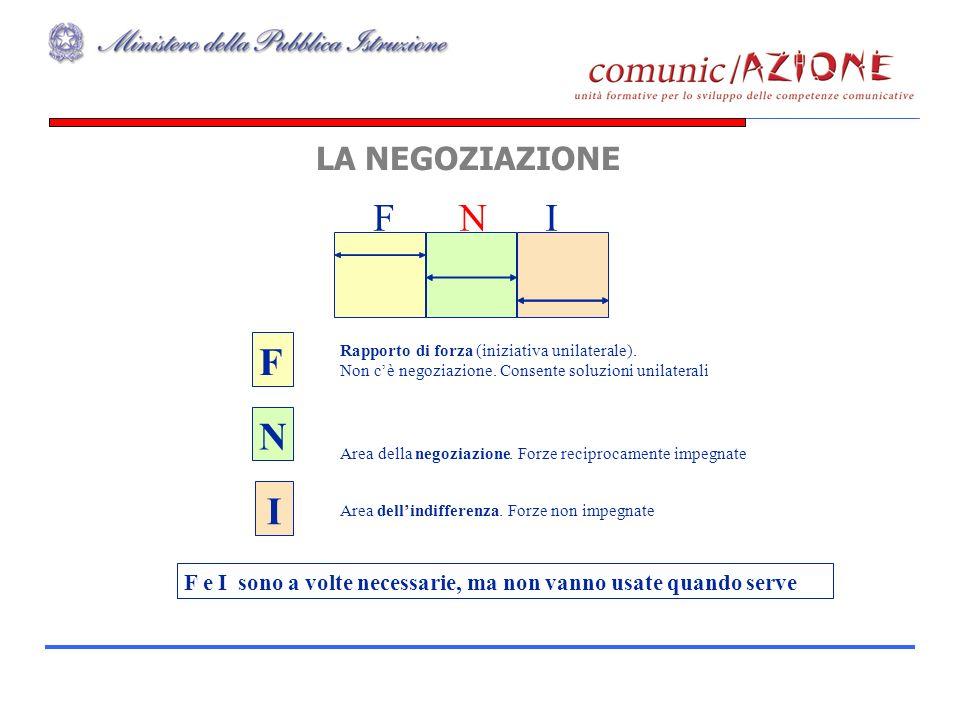 LA NEGOZIAZIONE N F I Area della negoziazione.