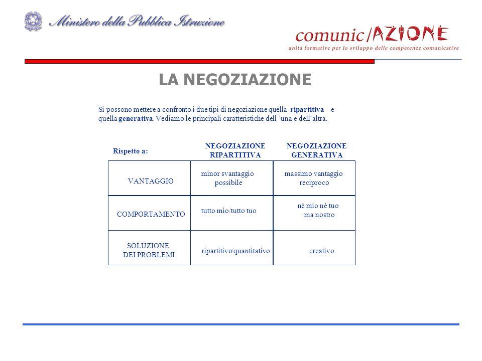 LA NEGOZIAZIONE Si possono mettere a confronto i due tipi di negoziazione quella ripartitiva e quella generativa.