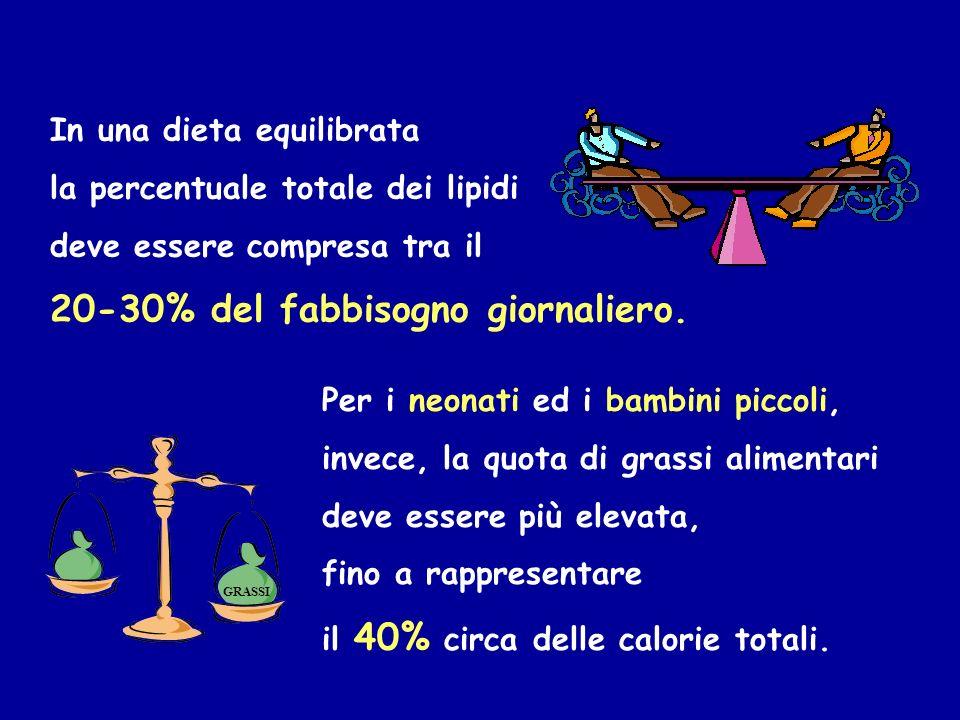 In una dieta equilibrata la percentuale totale dei lipidi deve essere compresa tra il 20-30% del fabbisogno giornaliero. Per i neonati ed i bambini pi