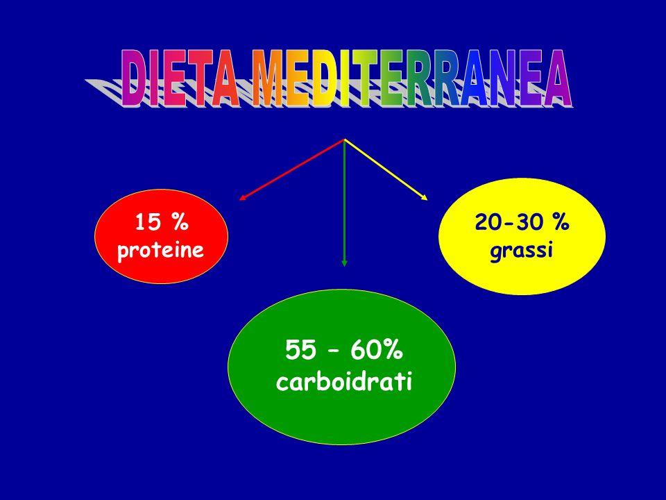 55 – 60% carboidrati 15 % proteine 20-30 % grassi