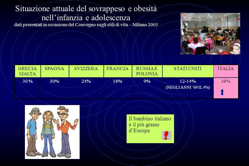 Situazione attuale del sovrappeso e obesità nellinfanzia e adolescenza dati presentati in occasione del Convegno sugli stili di vita – Milano 2003 18%