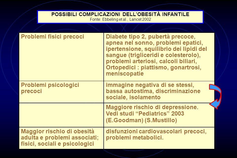 disfunzioni cardiovascolari precoci, problemi metabolici. Maggior rischio di obesità adulta e problemi associati; fisici, sociali e psicologici Maggio