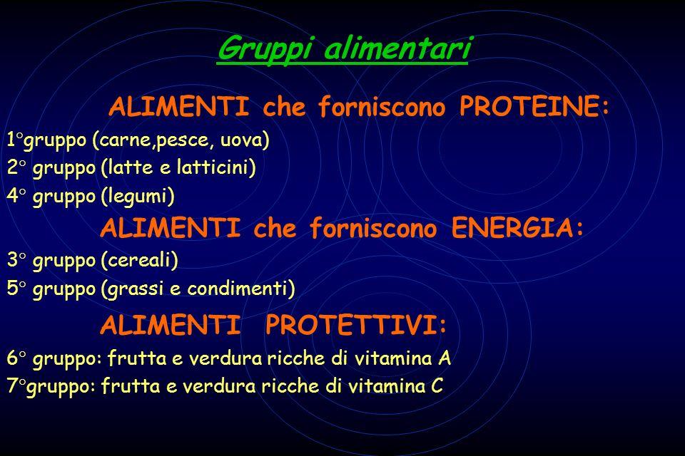 Gruppi alimentari ALIMENTI che forniscono PROTEINE: 1°gruppo (carne,pesce, uova) 2° gruppo (latte e latticini) 4° gruppo (legumi) ALIMENTI che fornisc