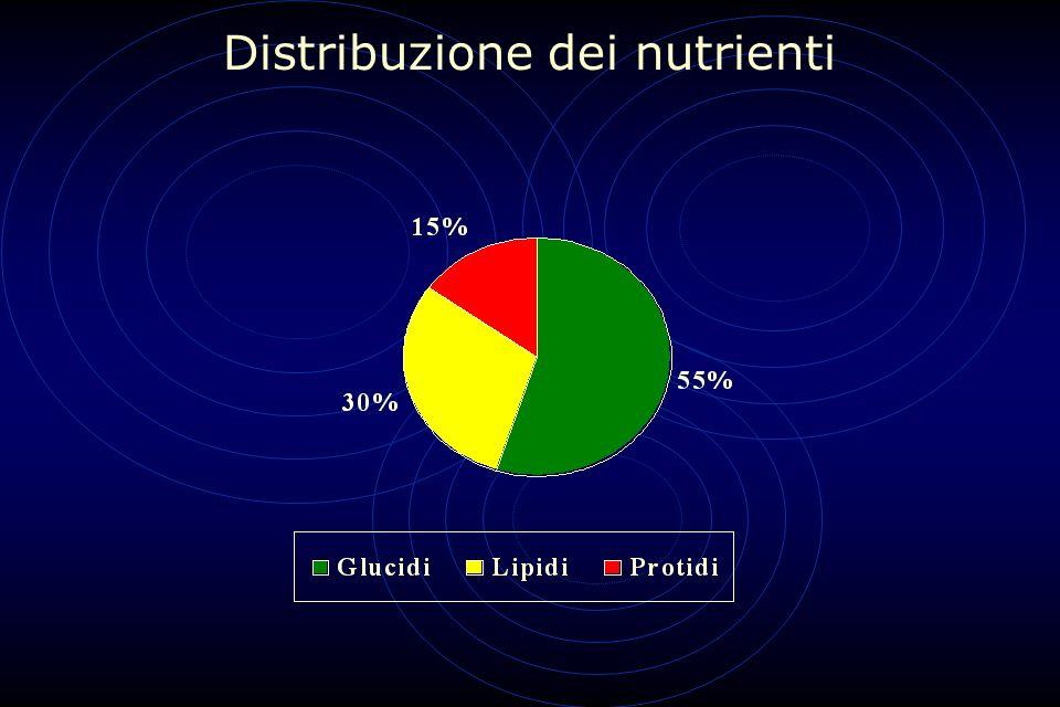 Distribuzione dei nutrienti