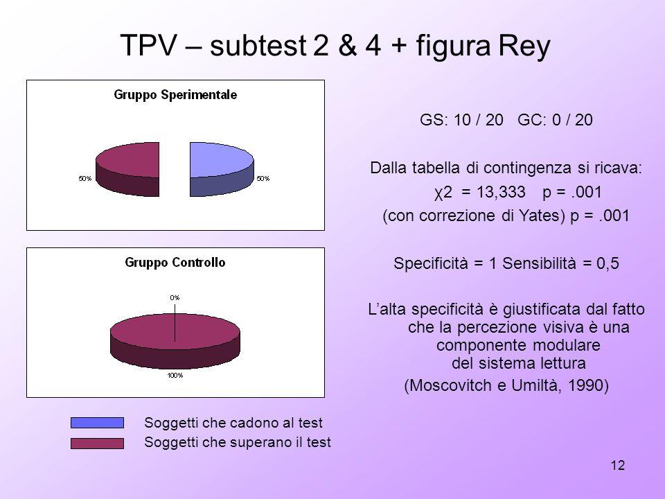 12 GS: 10 / 20 GC: 0 / 20 Dalla tabella di contingenza si ricava: χ2 = 13,333 p =.001 (con correzione di Yates) p =.001 Specificità = 1 Sensibilità =